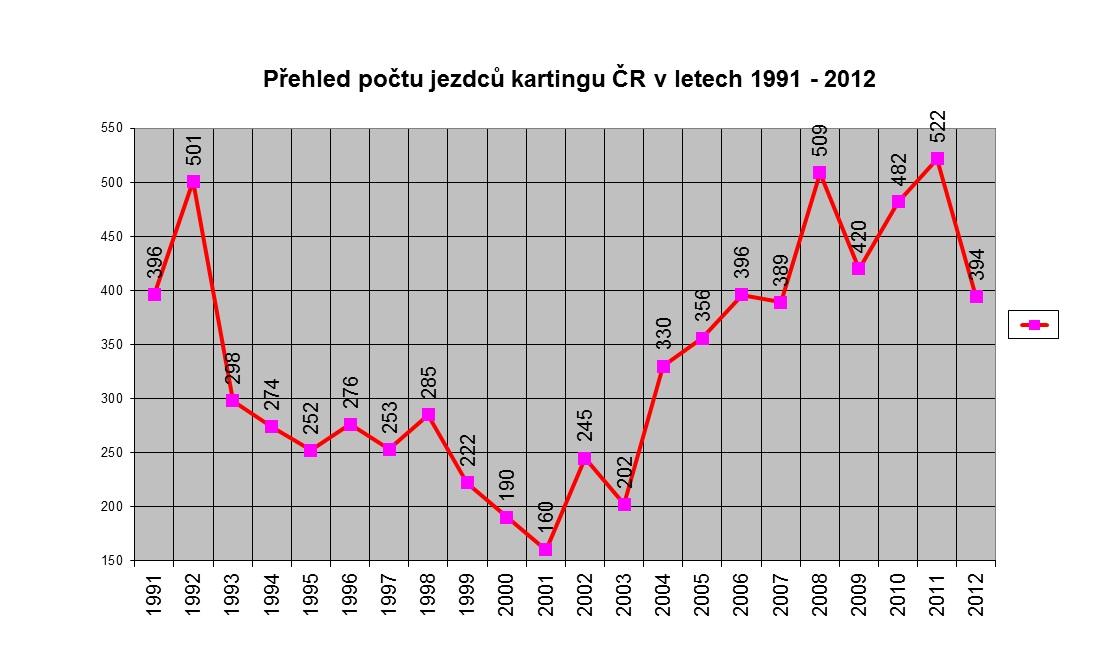 Graf_karting_1991_2012